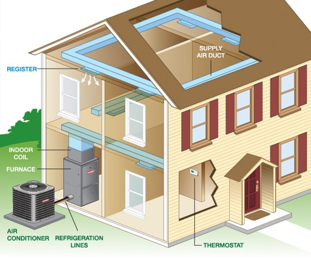How Central Heating and Cooling Systems Work