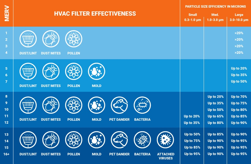 MERV Filter Efficiency Chart