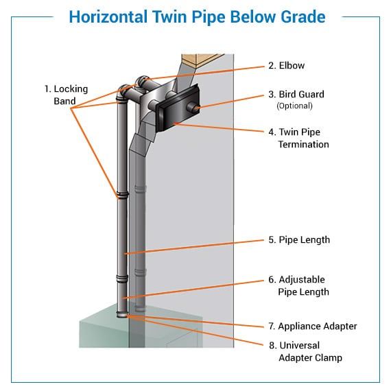 horizontal twin pipe termination