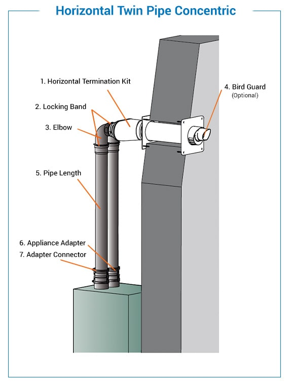 concentric twin pipe termination
